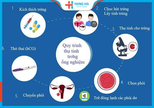chi phí thụ tinh trong ống nghiệm giai đoạn 2