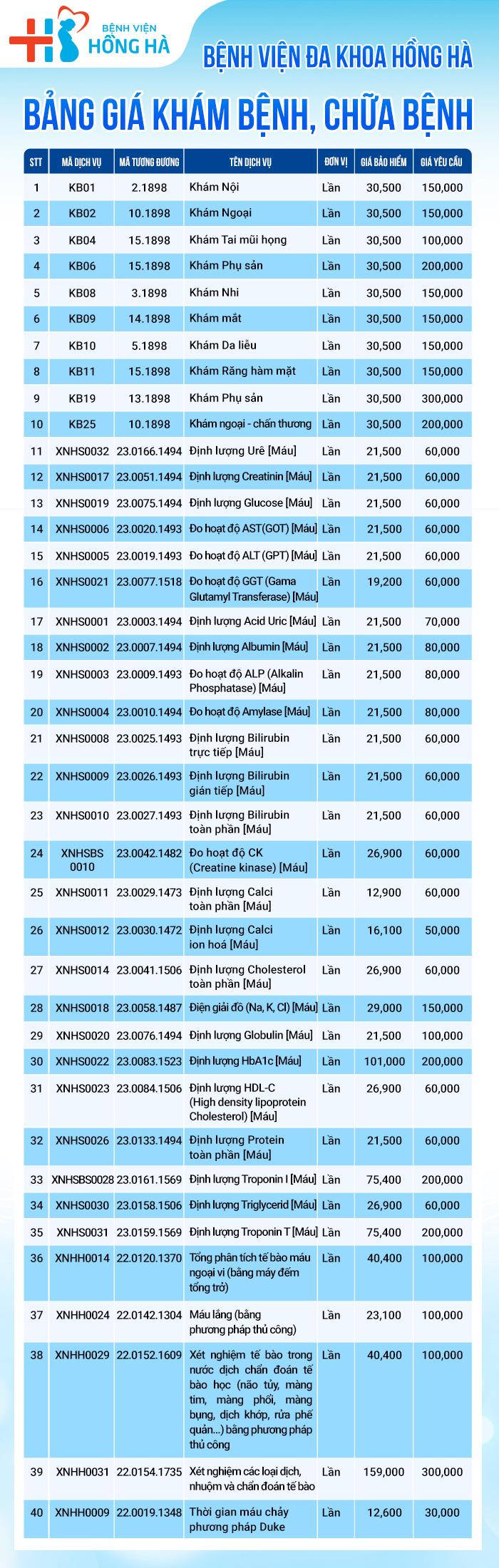 bảng giá bệnh viện đa khoa Hồng Hà