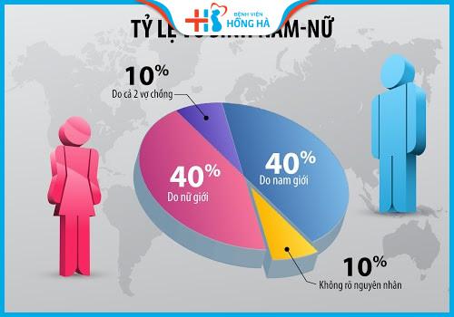 tỷ lệ vô sinh giữa nam và nữ