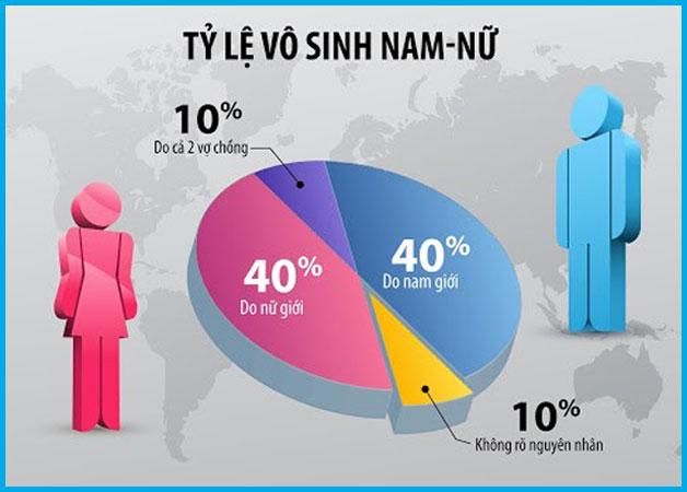 Tỷ lệ vô sinh ở nam và nữ giới hiện nay
